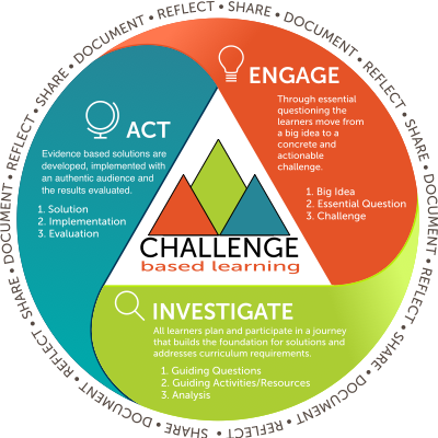 modelo CBL de aprendizado