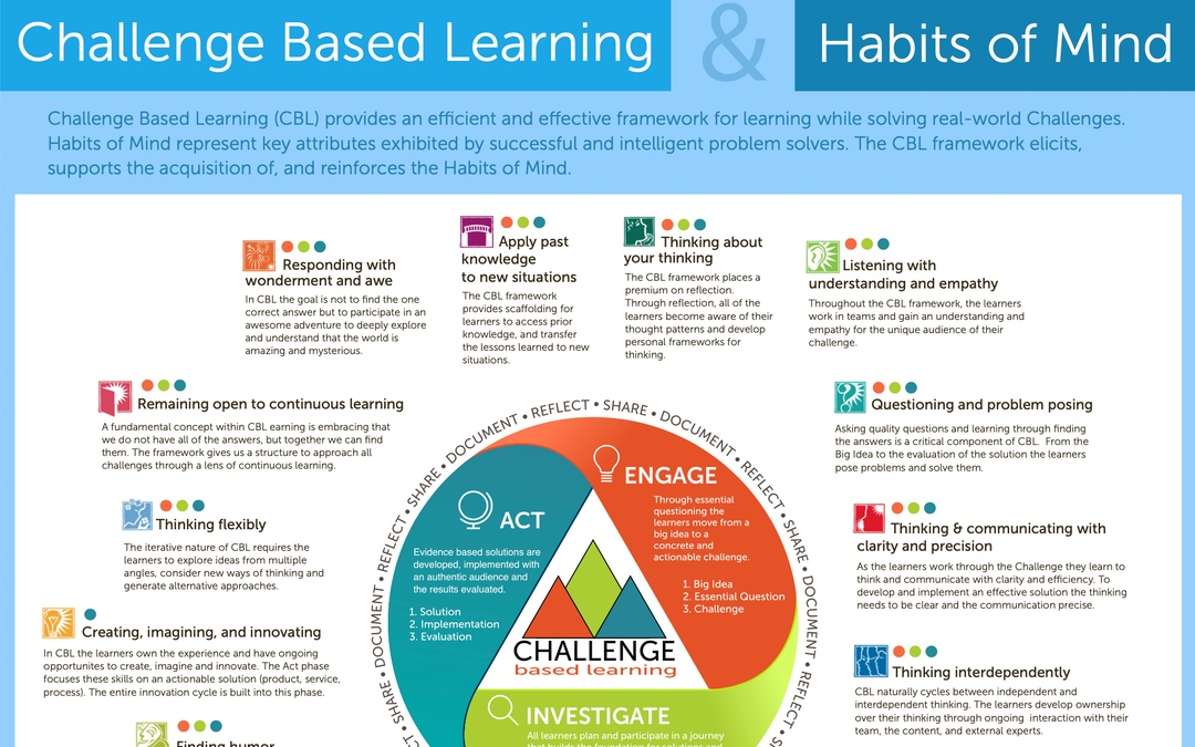 CBL and Habits of Mind